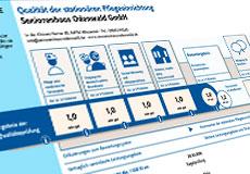 öffnet den Transparenzbericht als PDF (ca. 110 KB)